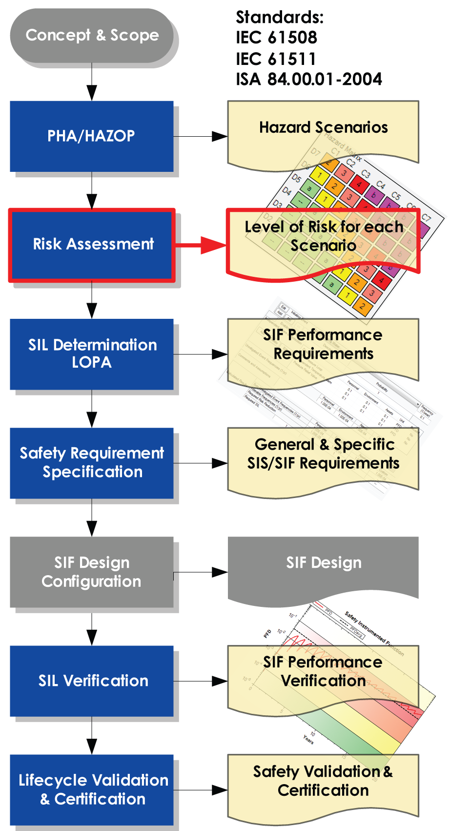 Process 3 Risk Assessment